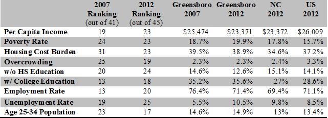 Greensboro Poverty table