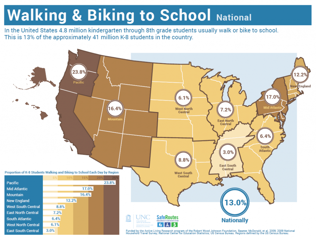 Walking and biking to school varies by region.