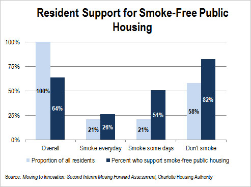 Research Shows Public Housing Residents Support Smoking Ban