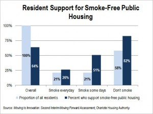 Resident support for smoke-free public housing (in-depth)