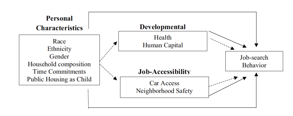 Factors influencing public housing residents' labor-force participation. Note. Solid lines signify direct pathways; dashed lines signify indirect pathways.