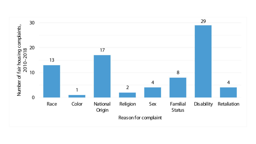 The number of fair housing complaints by reason for Orange County from 2010-18. These are disproportionate for discrimination by disability status.