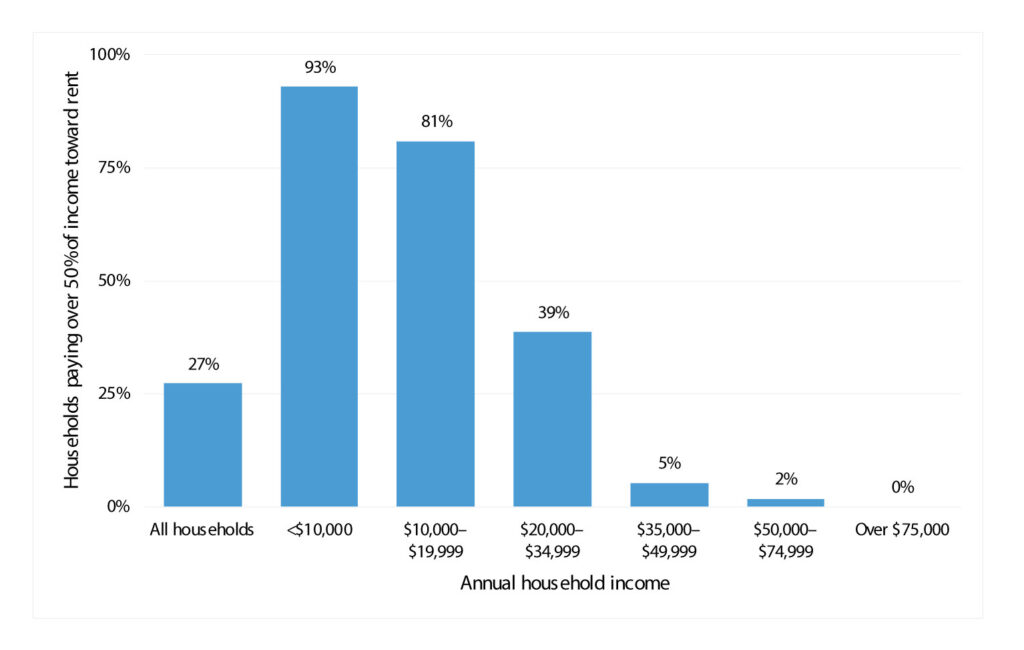 Over 25% of Orange County renters pay over half their income toward rent. However, for lower-income households in the county, this figure is much higher.